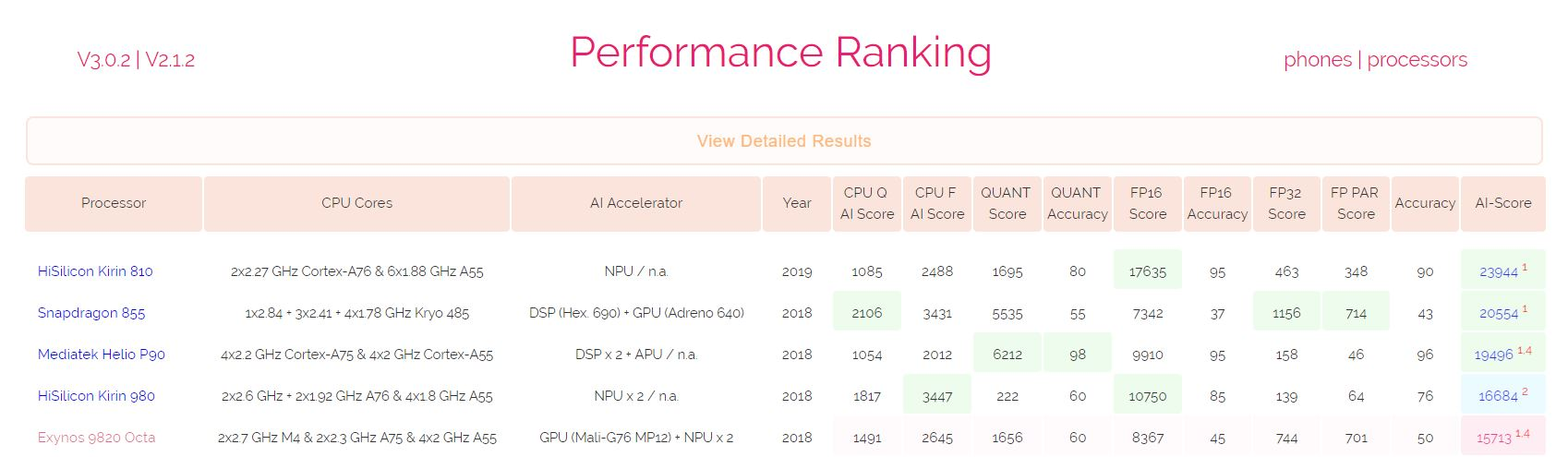 chipsets 810 980 855 in AI test