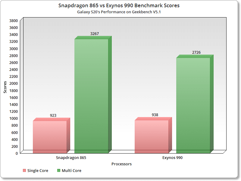 Benchmark score of Snapdragon 865 and Exynos 990