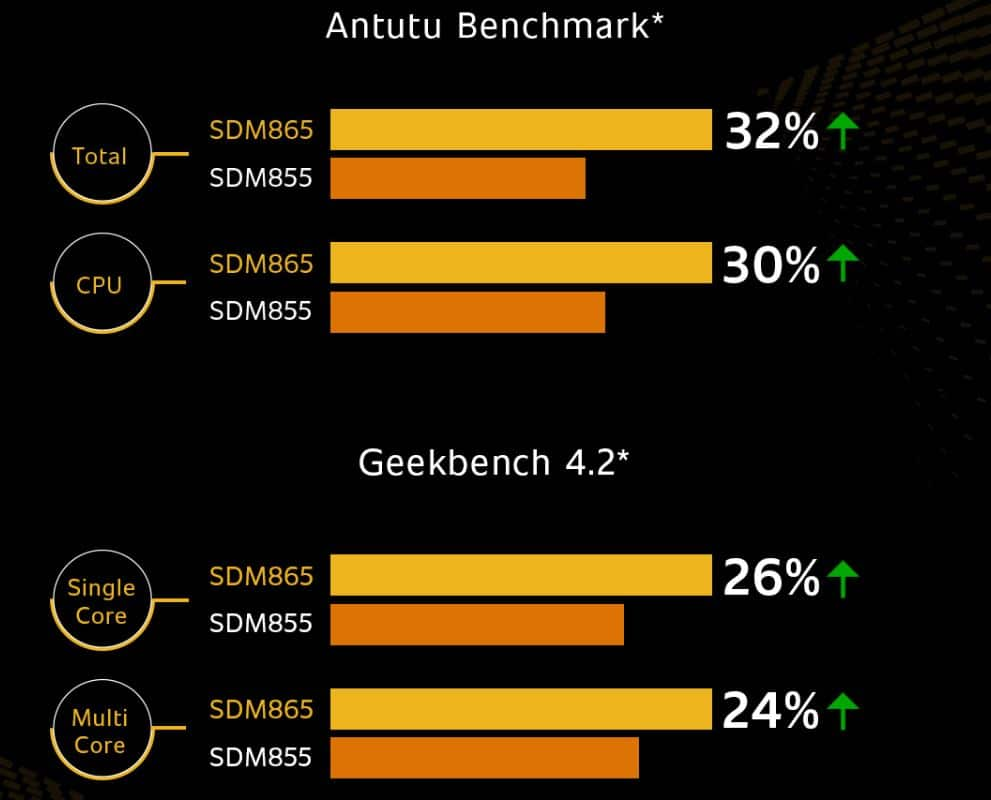 865 and 855 benchmark