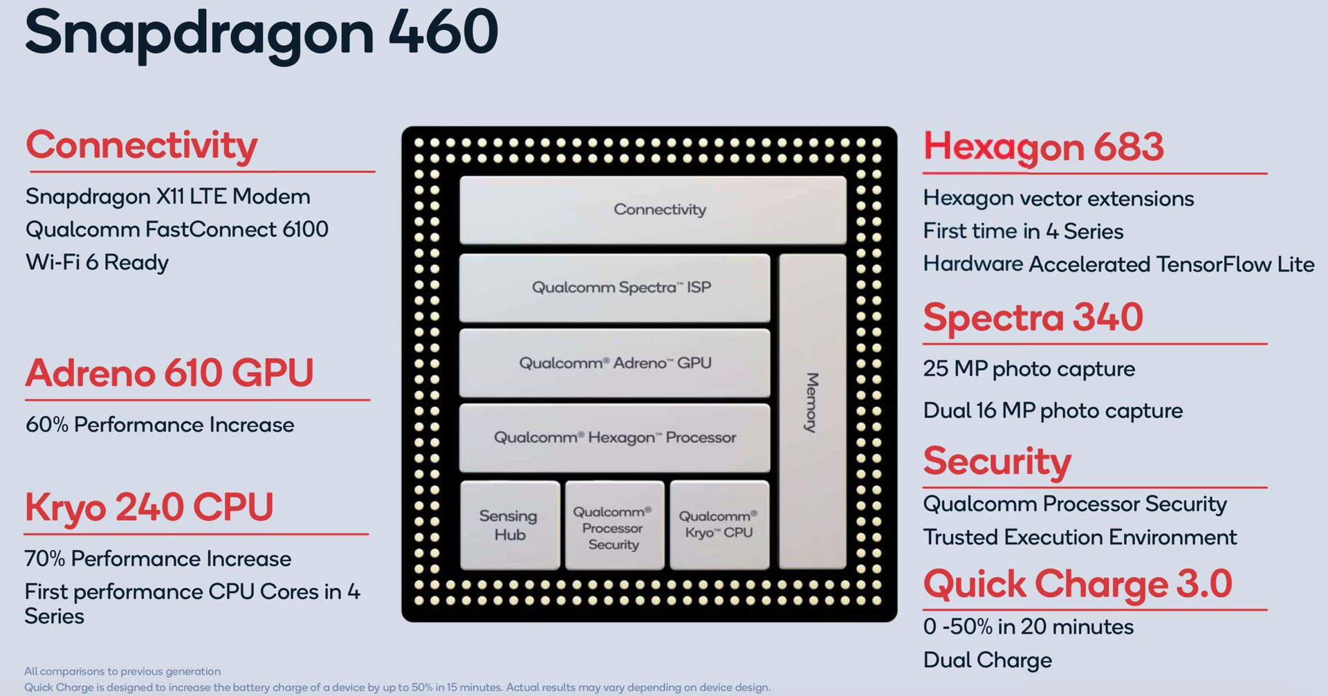 Snapdragon 460 Processor Features