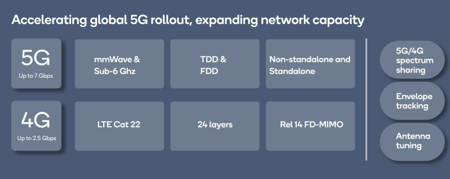 X55 modem to enable 5G connectivity