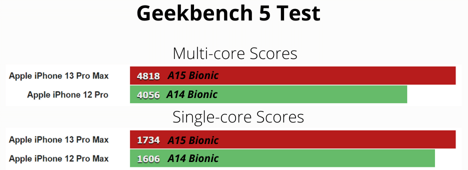 a15 and a14 geekbench